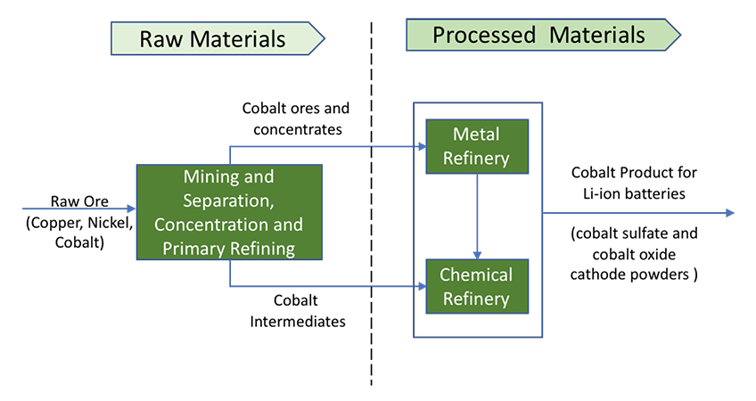Illustration of cobalt supply chain for the production of lithium-ion batteries. On left side of the chart is raw materials, such as copper, nickel, and cobalt, in raw ore form that are sent for mining and separation, concentration, and primary refining. The cobalt ores and concentrates are sent to a metal refinery for processing; the cobalt intermediaries are sent to a chemical refinery to become processed materials, shown on the right side of the chart. After processing, these materials become cobalt for lithium-ion batteries, cobalt sulfate and cobalt oxide cathode powders.