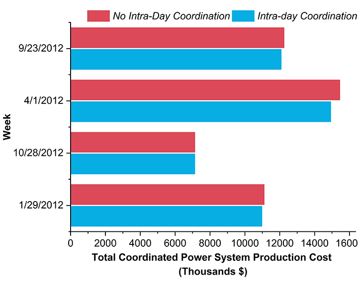 Bar graph chart of power system production costs for one week of each season of the year. Red bars represent no intra-day coordination. Blue bars represent intra-day coordination. For every week except the winter season, the blue bar is lower than the red, showing intra-day coordination reduces overall power system production costs.
