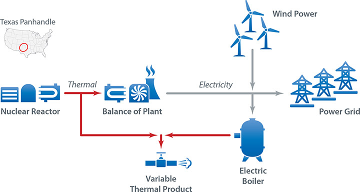 Graphic of a possible nuclear-renewable hybrid energy system configuration that shows a nuclear reactor, wind turbines, and electric boiler. Arrows show the system can supply thermal energy for products and also electricity to the power grid.
