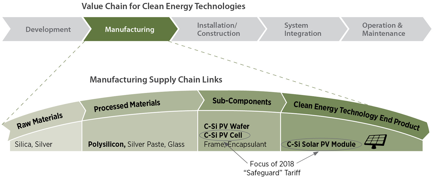Graph showing steps for manufacturing supply chain links.