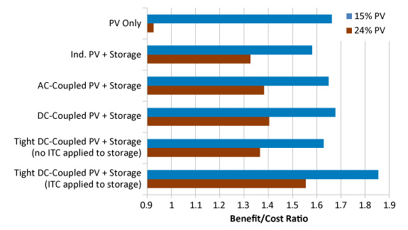 Small graphic of horizontal bar chart with PV and storage on Y axis and Benefit/Cost Ratio on X axis.