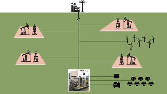 Schematic approach to electrification of the wellpad and platform via microgrids.